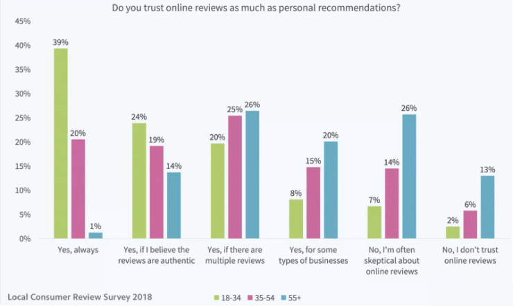 importance of reviews in modern businesses (1)